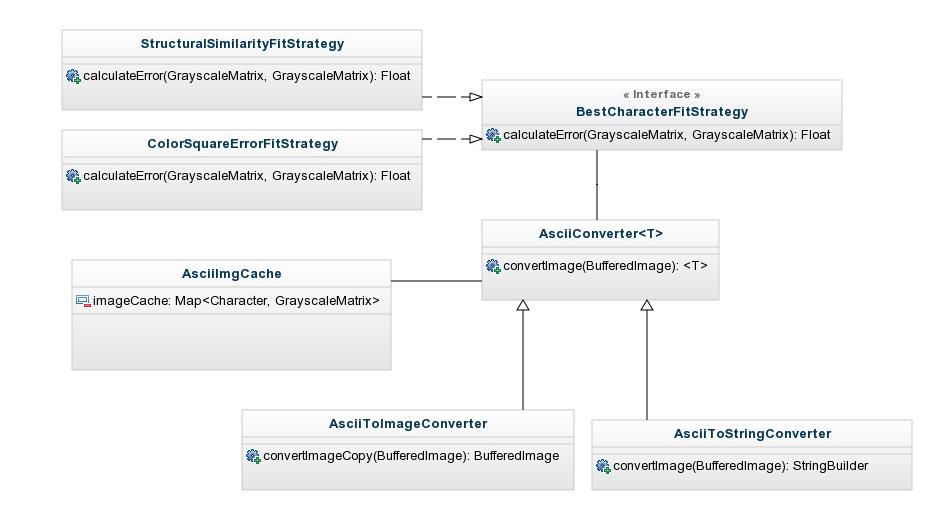 Ascii art generator in Java - Part 2